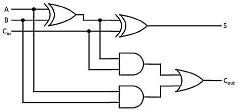 Figure 1.8 – Full adder circuit