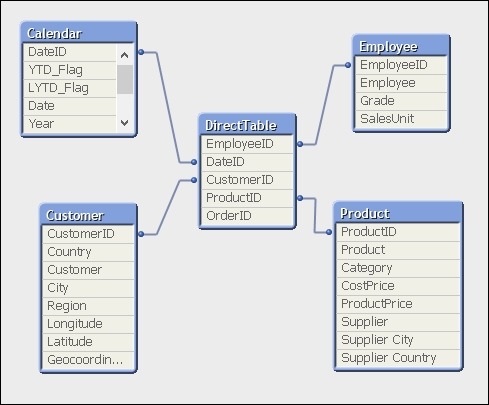 Using Direct Discovery - QlikView: Advanced Data Visualization