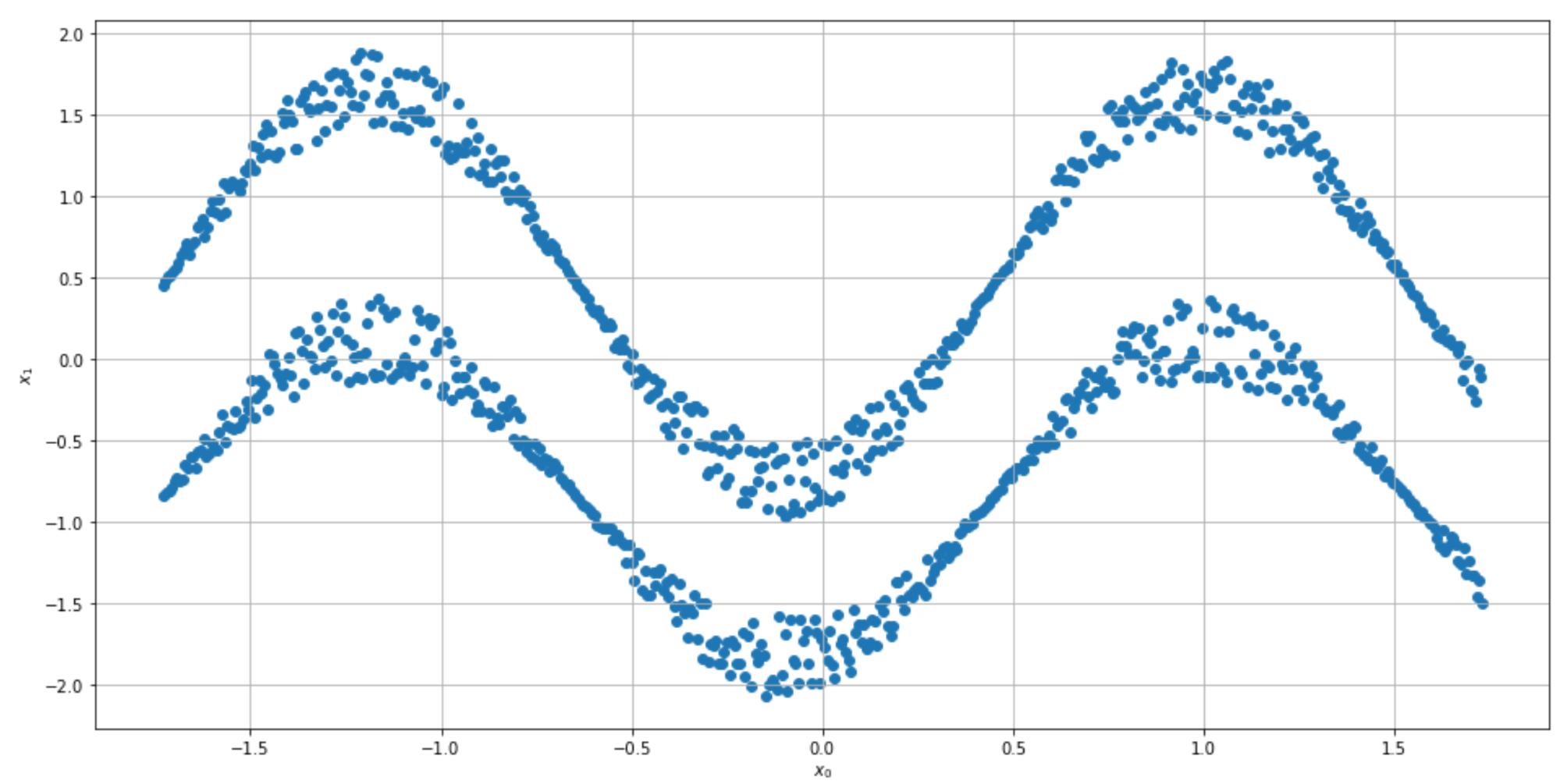 Spectral clustering - Python: Advanced Guide to Artificial
