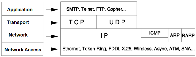 An introduction to TCP/IP networking - Learning Python