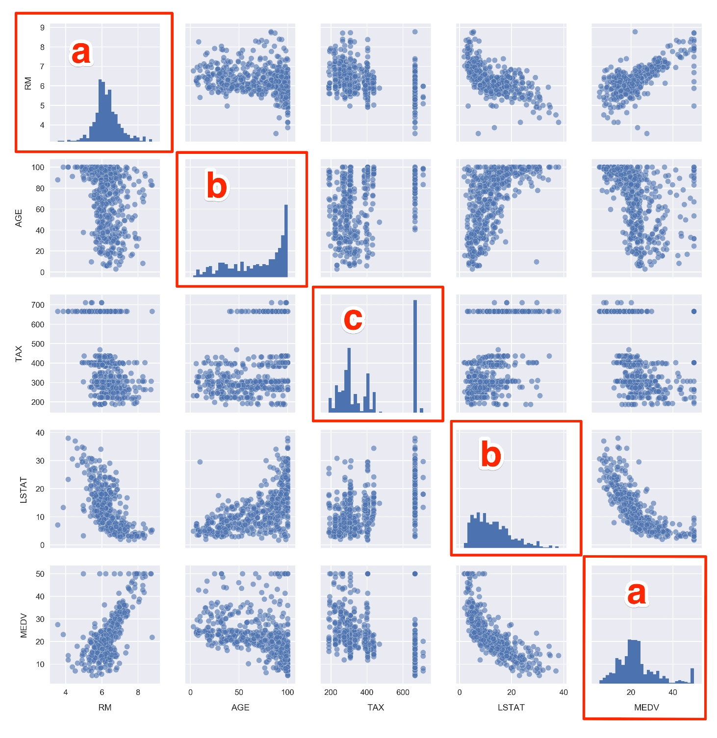 Our First Analysis - The Boston Housing Dataset - Applied