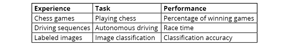 Figure 1.2: Table for instantiations