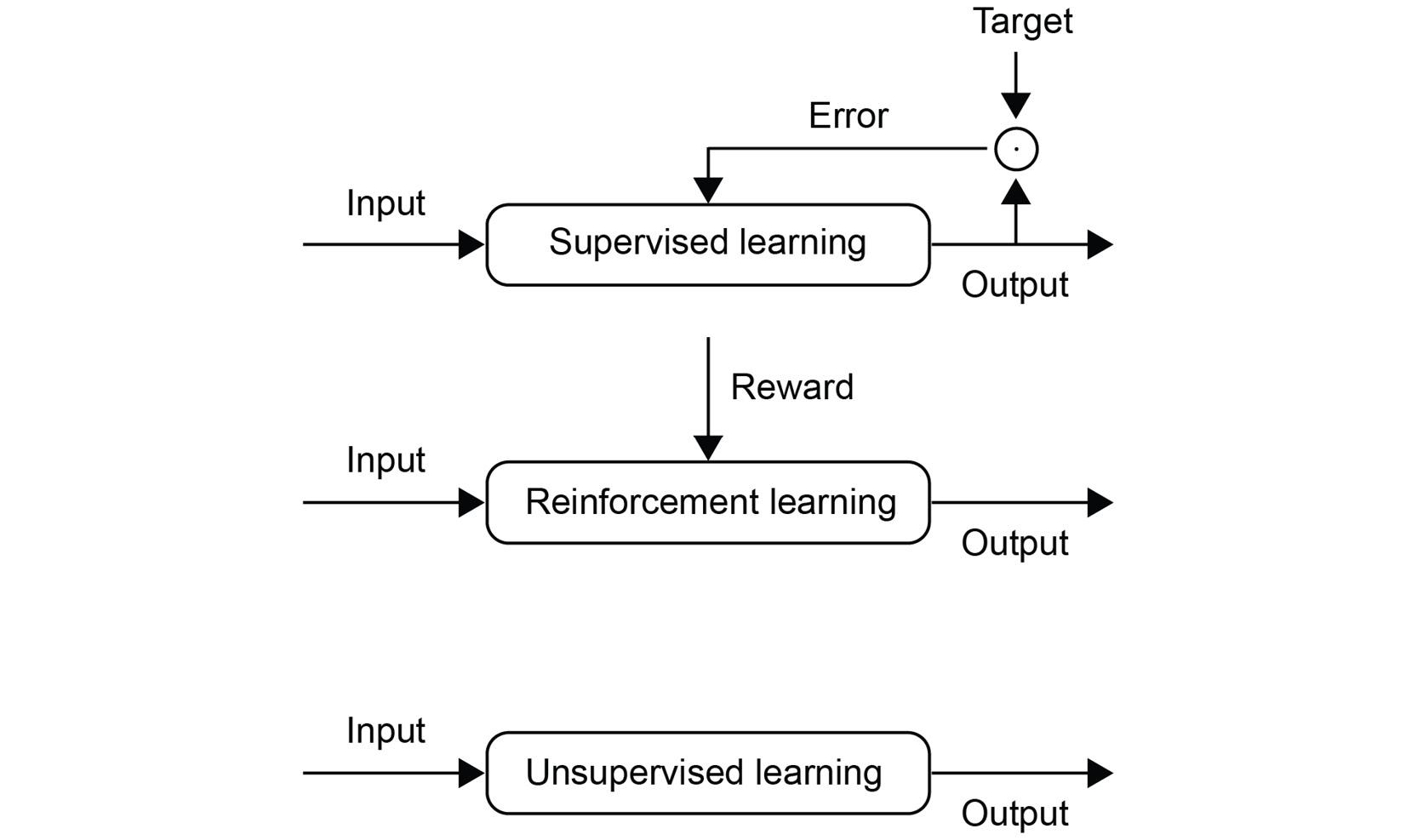 Figure 1.3: Representation of learning paradigms