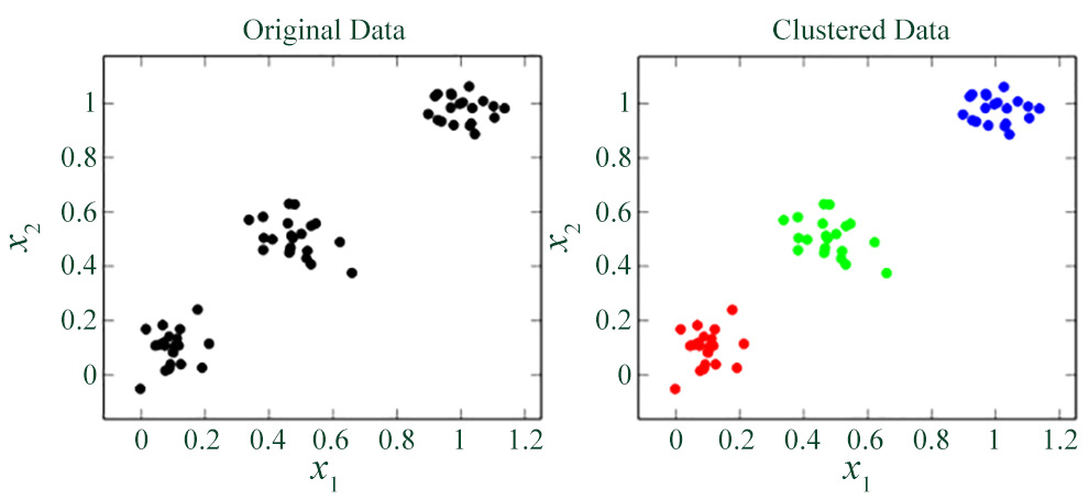 Figure 1.6: An example of a clustering application