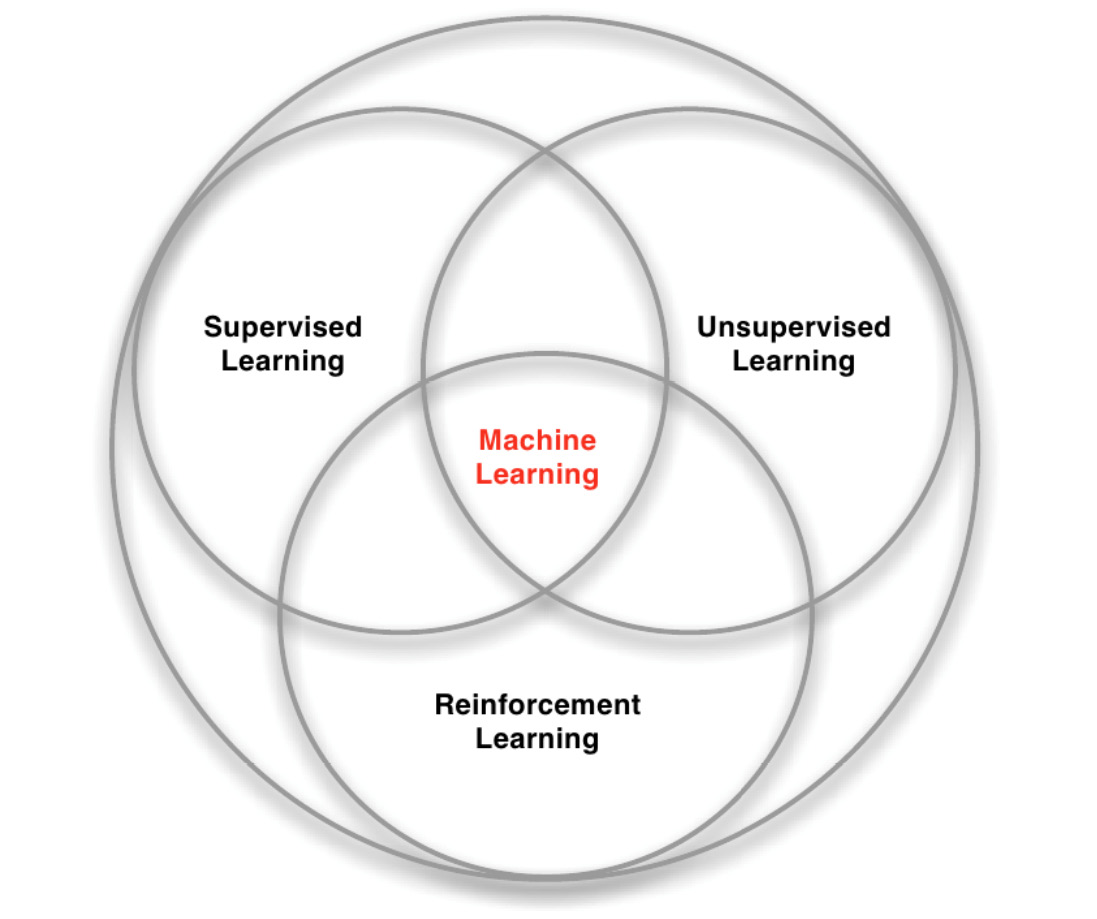 Figure 1.7: Machine learning paradigms and their relationships