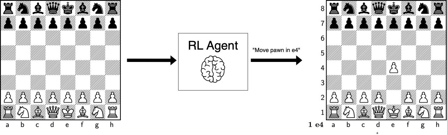 Figure 1.9: Chess as an RL problem
