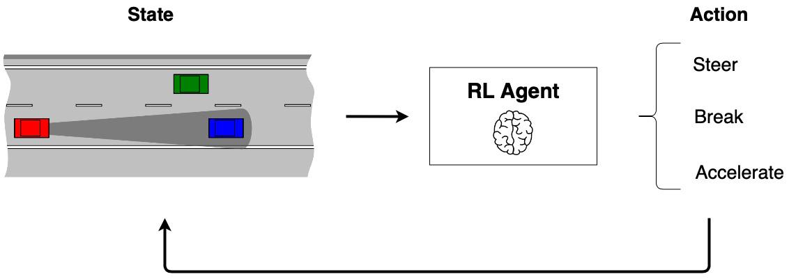 Figure 1.10: An autonomous driving scenario