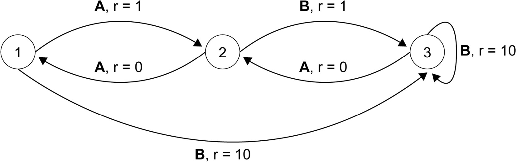 Figure 1.11: A toy environment composed of three states (1, 2, 3) and two actions (A and B)