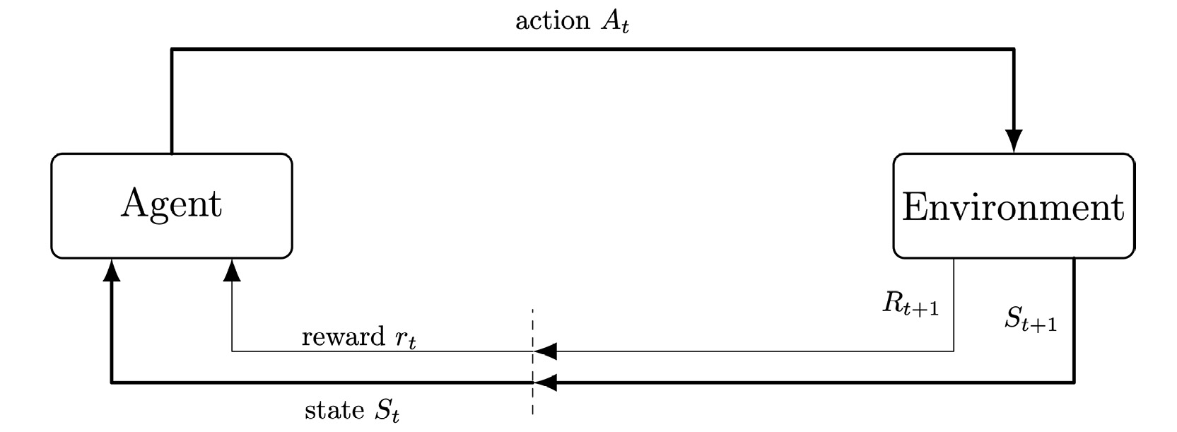 Figure 1.12: The Agent-Environment interface