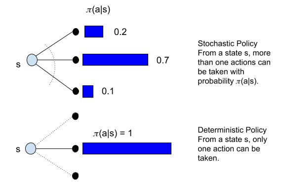 Figure 1.19: Stochastic versus deterministic policies