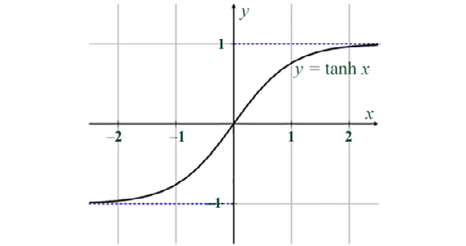 Figure 1.22: A hyperbolic tangent plot; the hyperbolic tangent squashes  the real numbers in the interval, [-1, +1]