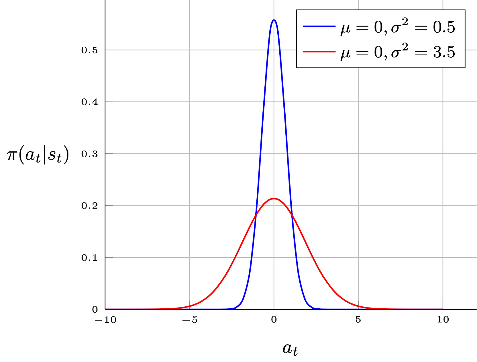 Figure 1.26: The effect of the variance on a Gaussian policy