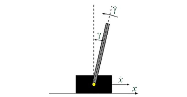 Figure 1.33: CartPole environment representation
