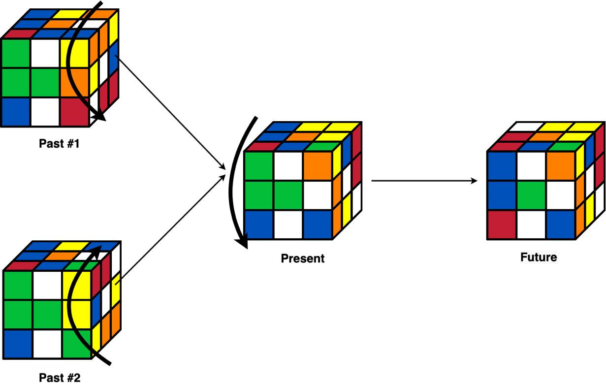 Figure 2.1: Rubik's cube representation