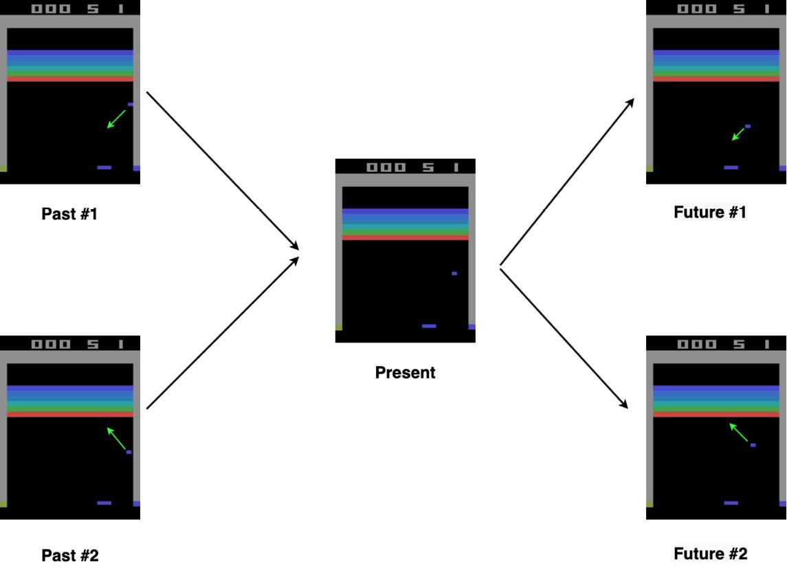 Figure 2.2: Atari game representation