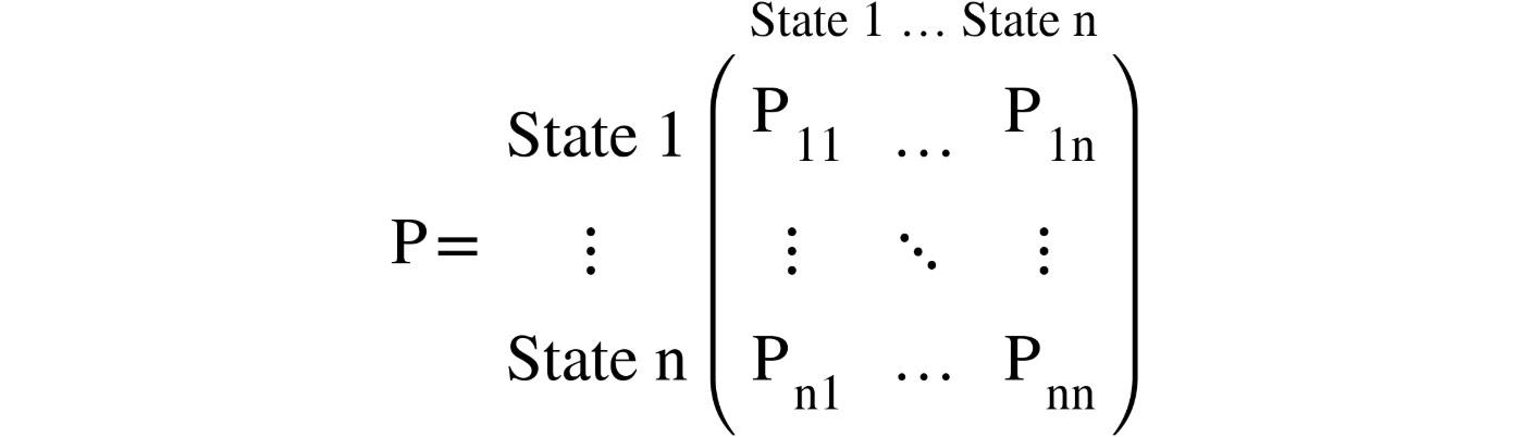 Figure 2.5: Transition probability matrix