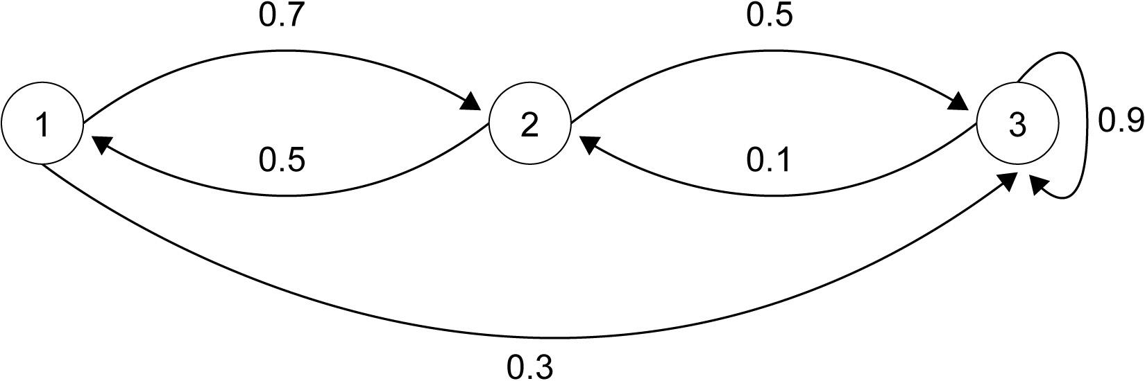 Figure 2.6: MC with three states
