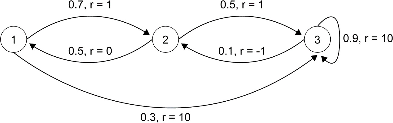 Figure 2.20: Example of an MRP with three states