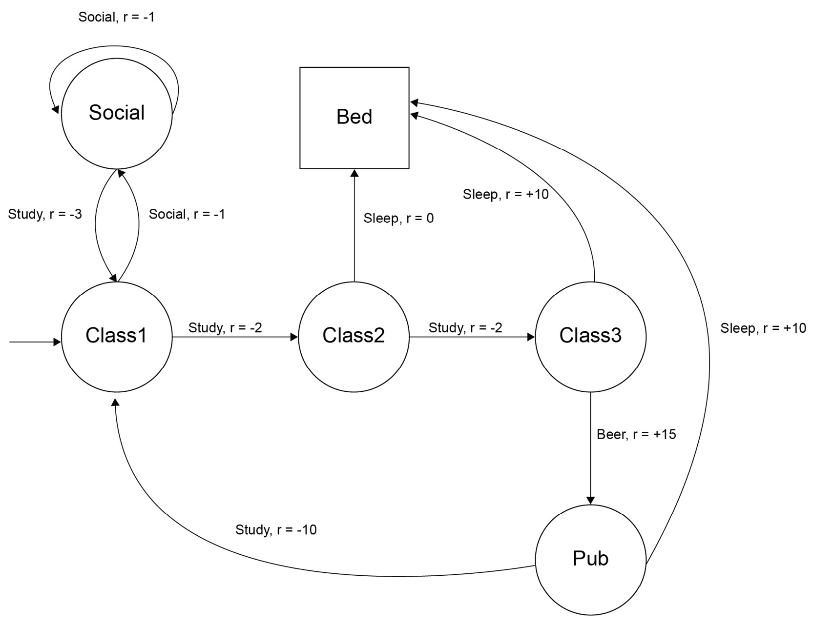 Figure 2.21: A student MDP