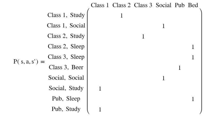 Figure 2.41: Transition matrix of the student MDP