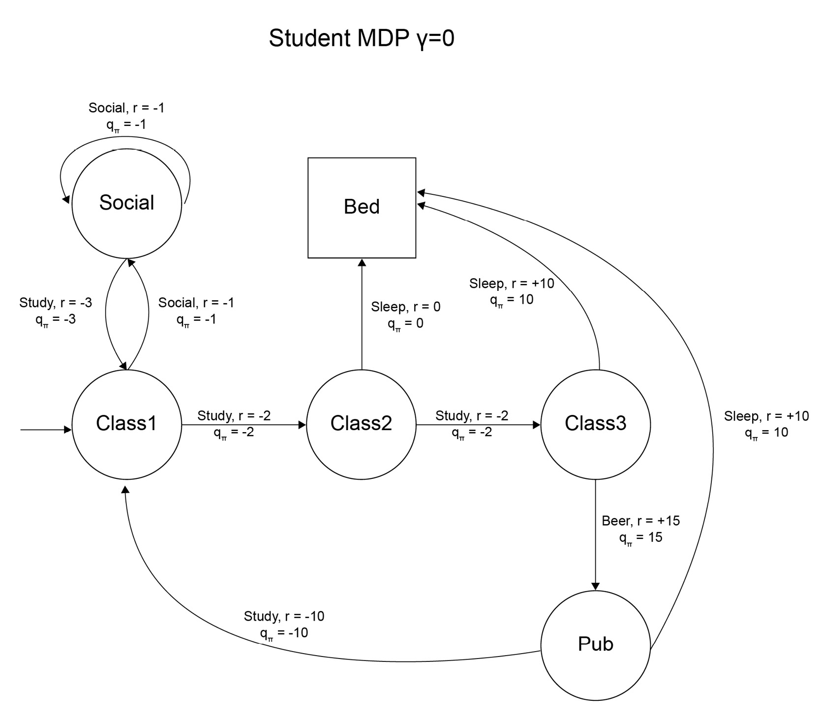 Figure 2.44: The best actions and the action-value function for the student MDP when