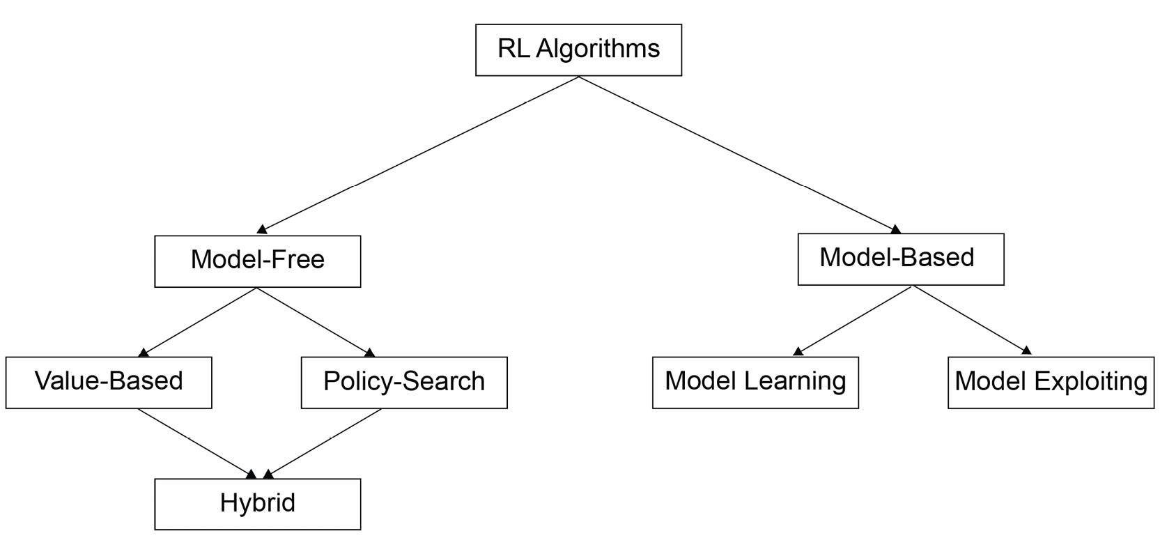Figure 2.53: Taxonomy of RL algorithms