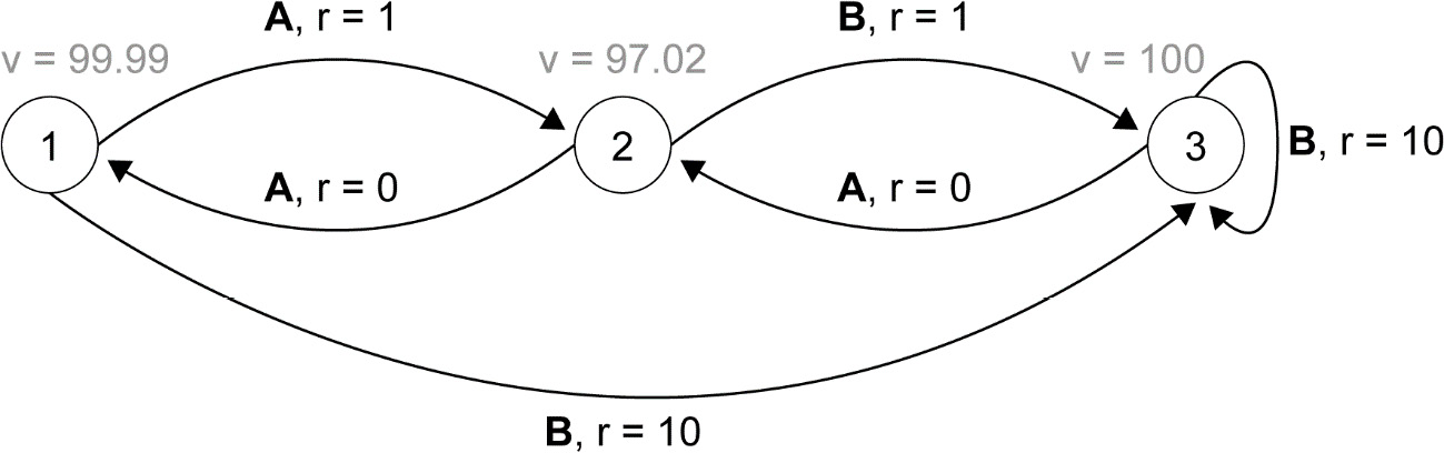 Figure 2.58: Representation of the optimal value function for the MDP
