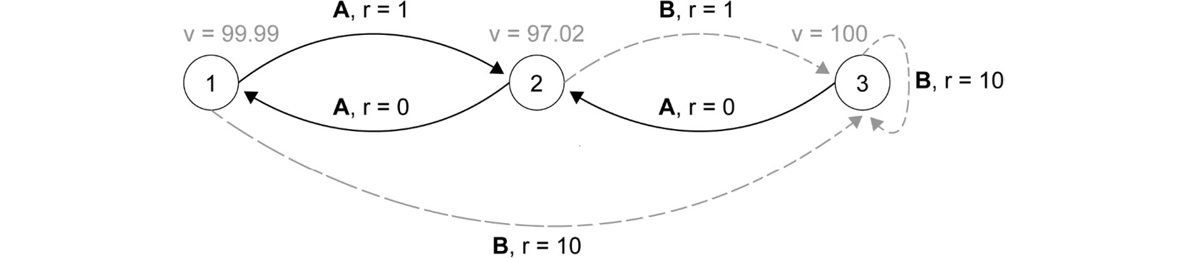 Figure 2.59: Representation of the optimal policy and the optimal  value function for the MDP