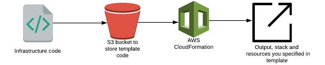 Figure 1.7 – How CloudFormation works