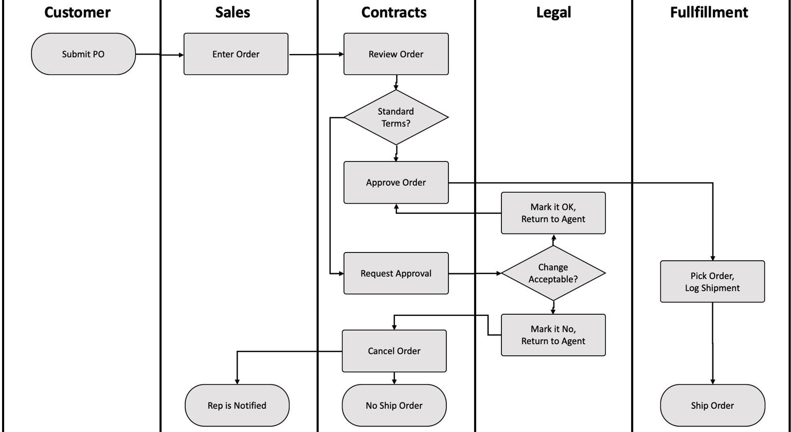 Figure 1.1 – Workflow example