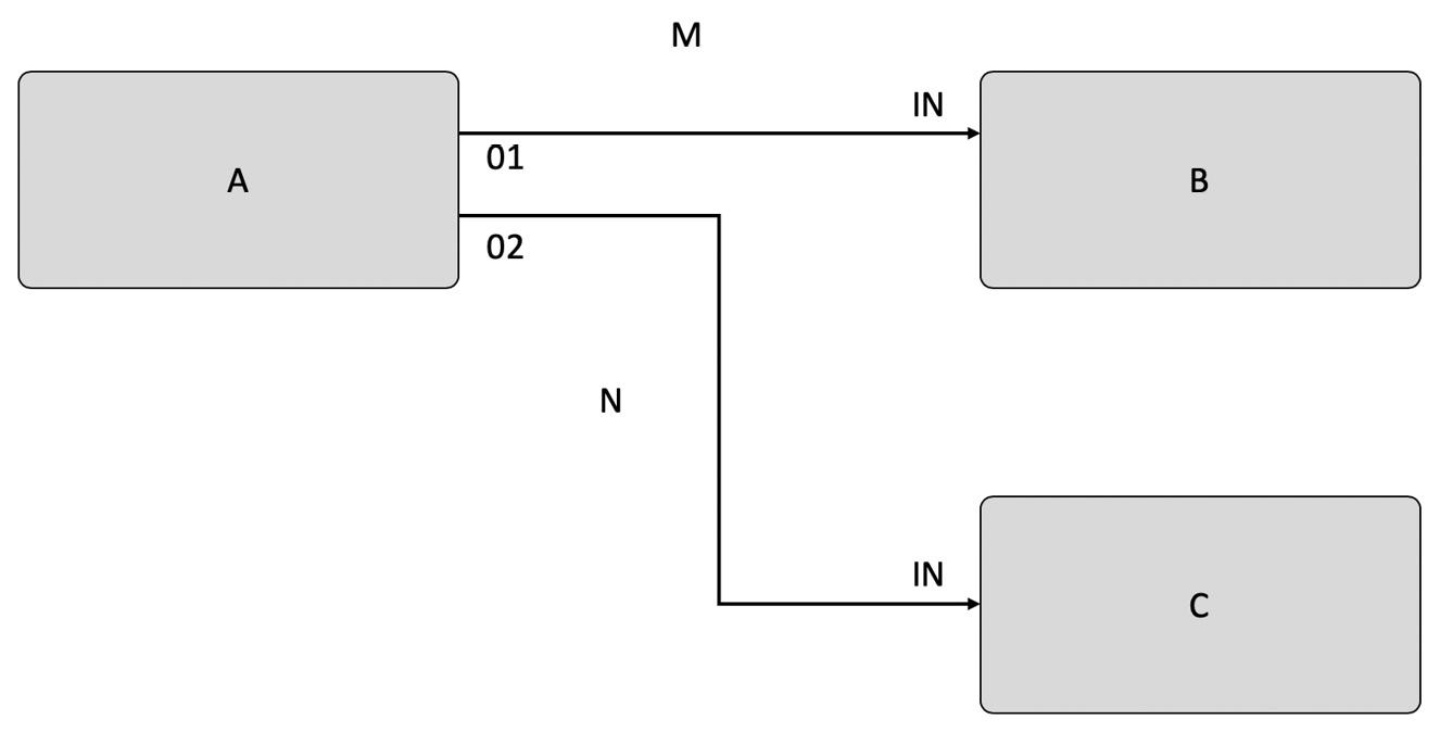 Figure 1.2 – Simple FBP design example