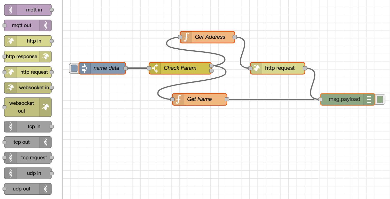 Figure 1.3 – Node-RED Flow Editor as an FBP tool