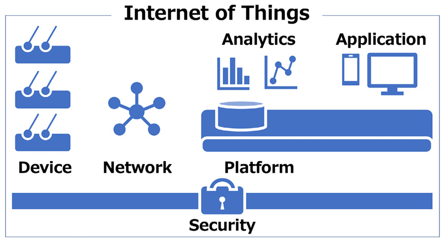 Figure 1.6 – IoT six layers