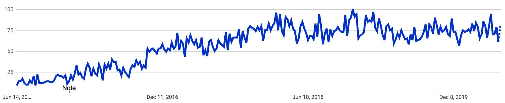 "Figure 1.7 – Google Trends for ""Node-RED"""