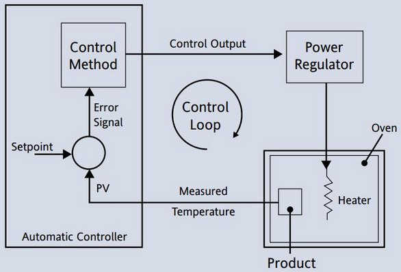 Figure 1.3 – The control function