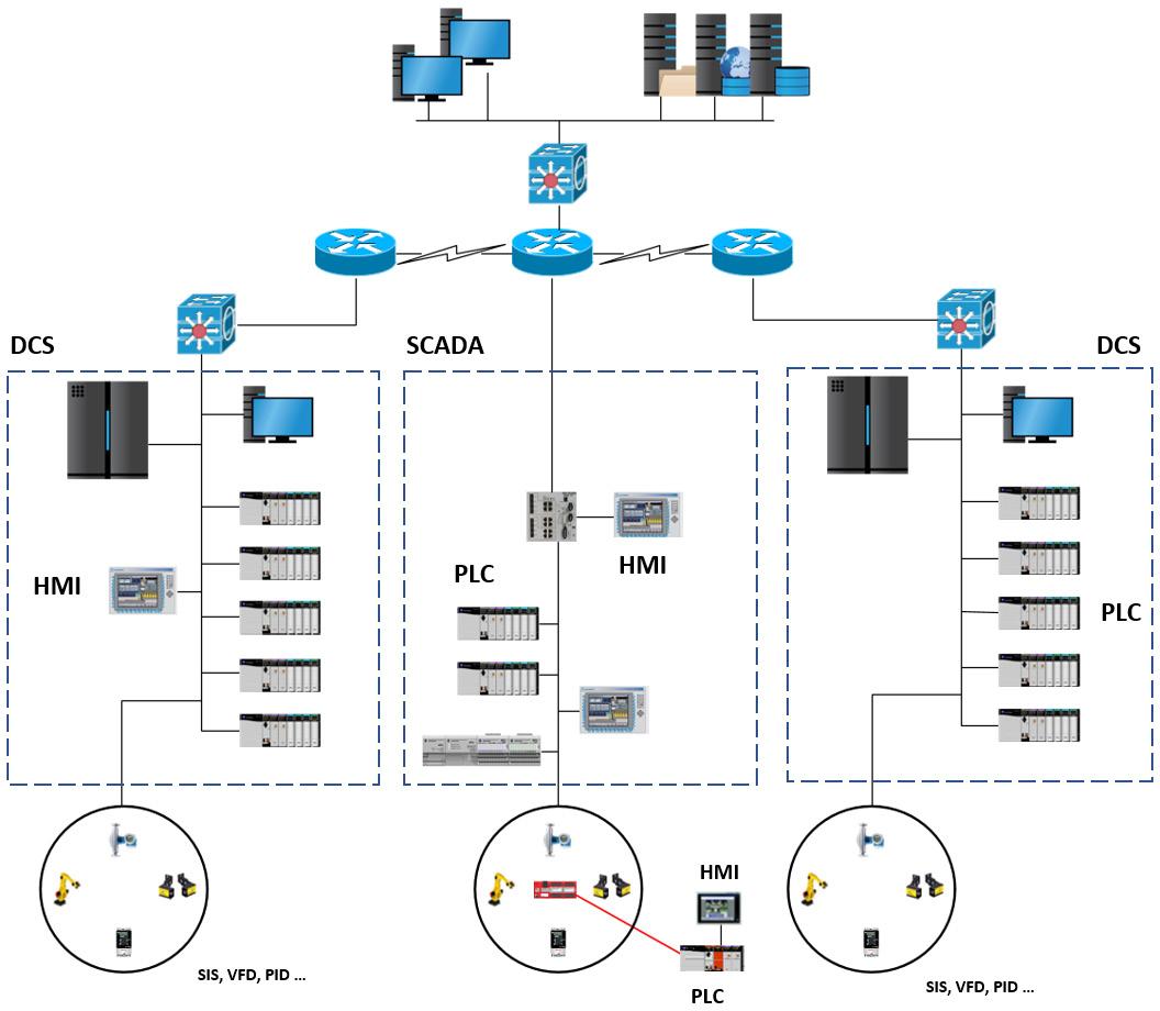 Figure 1.4 – Large-scale ICS architecture