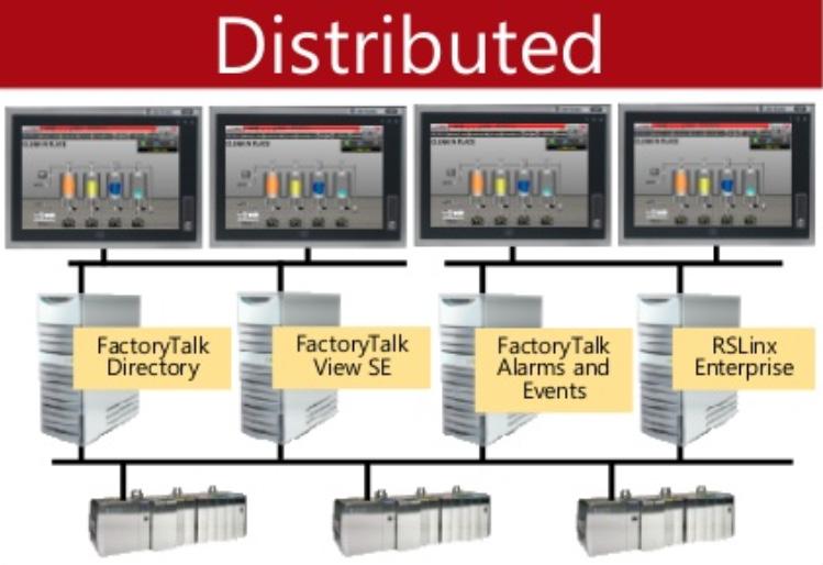 Figure 1.7 – FactoryTalk View SE Distributed HMI system