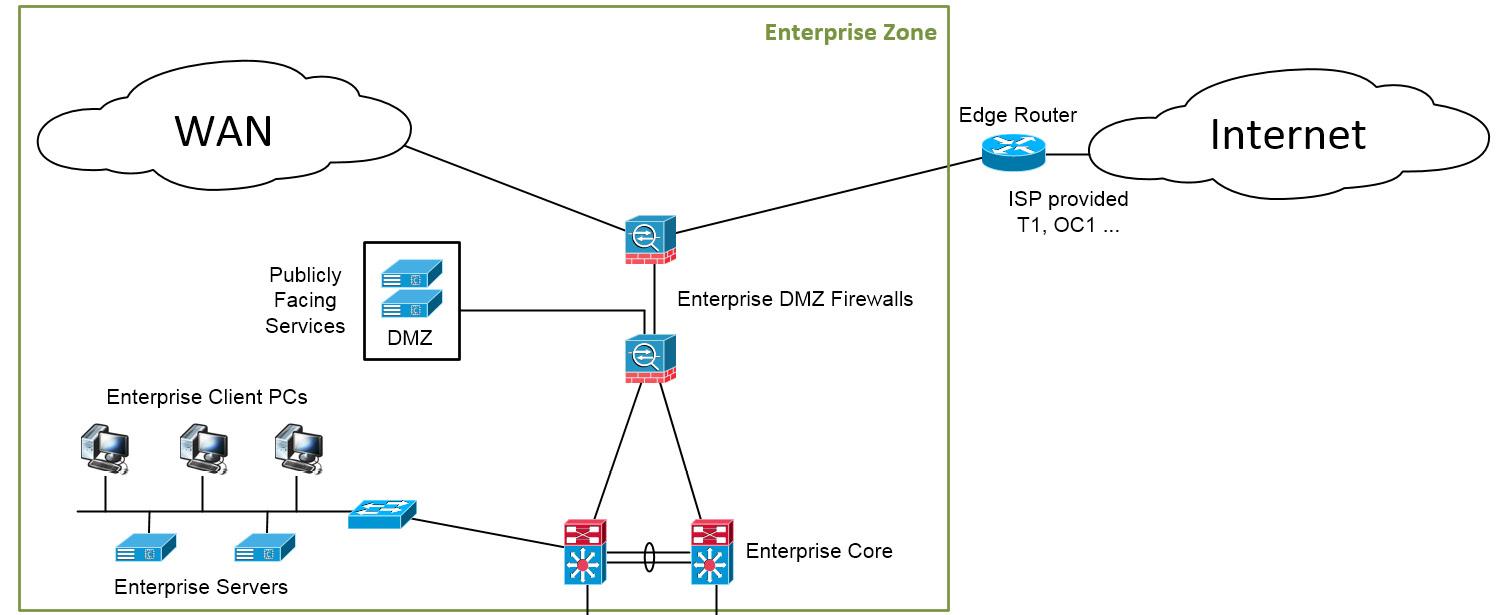 Figure 1.12 – The Enterprise Zone