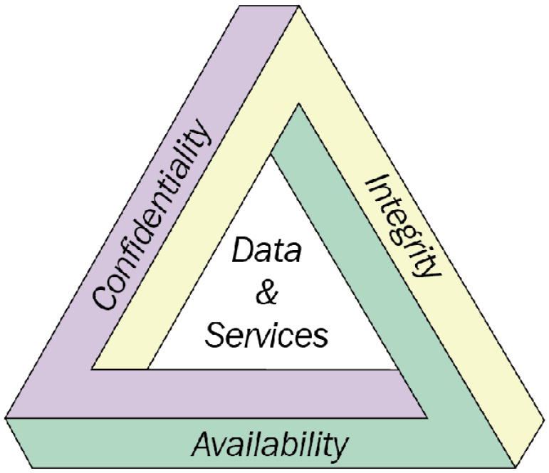 Figure 1.15 – The CIA security triad