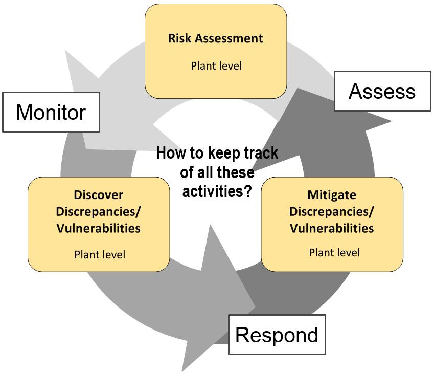 Figure 1.21 – The cyclic cybersecurity improvement process