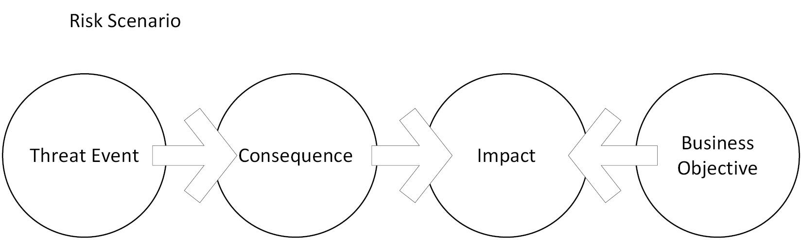 Figure 1.19 – Depiction of a risk scenario
