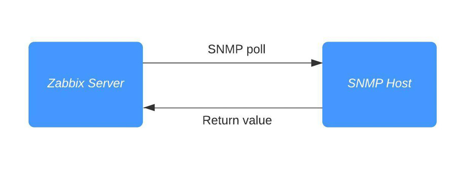 Figure 2.16 – Diagram showing communication between Zabbix server and SNMP host