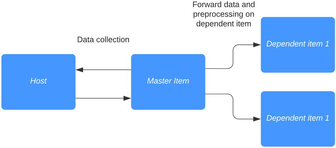 Figure 2.32 – Dependent item diagram