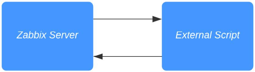 Figure 2.35 – Zabbix server external script communication diagram