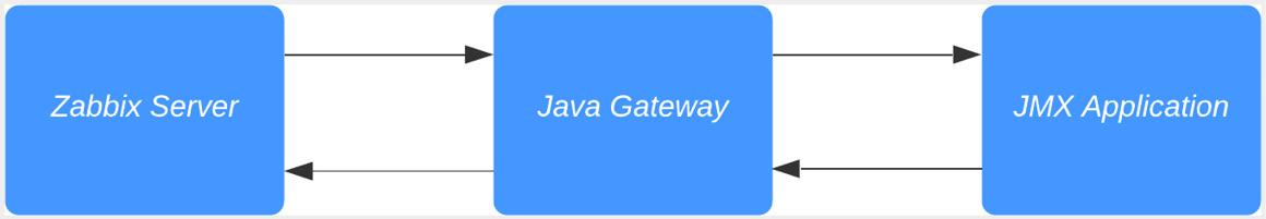 Figure 2.40 – Communication diagram between Zabbix server and Java
