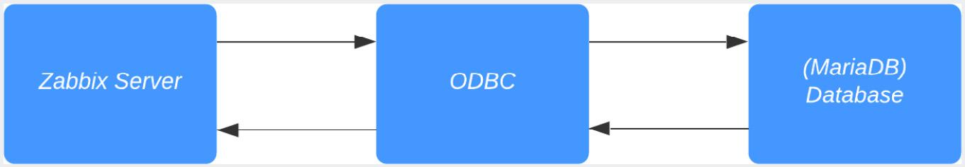 Figure 2.43 – Diagram showing Zabbix server ODBC communication