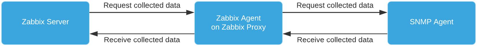 Figure 7.14 – A completely passive Zabbix setup with proxy