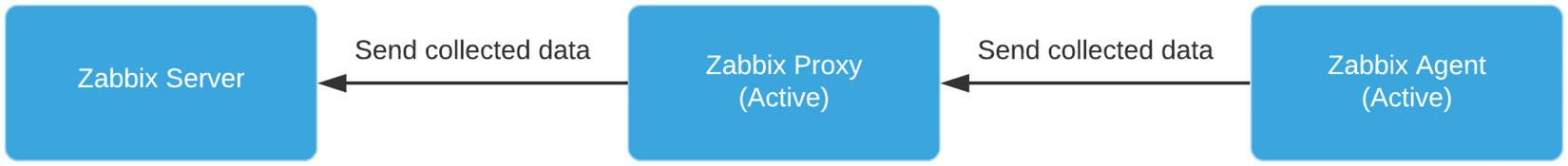 Figure 7.15 – A completely active Zabbix setup with proxy