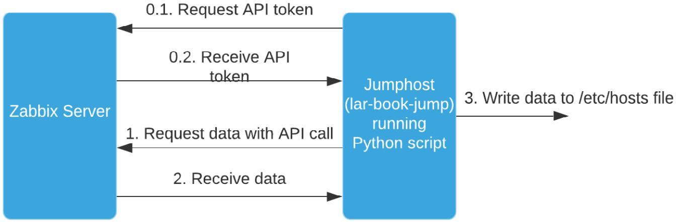 Figure 9.19 – Jumphost using script functionality diagram