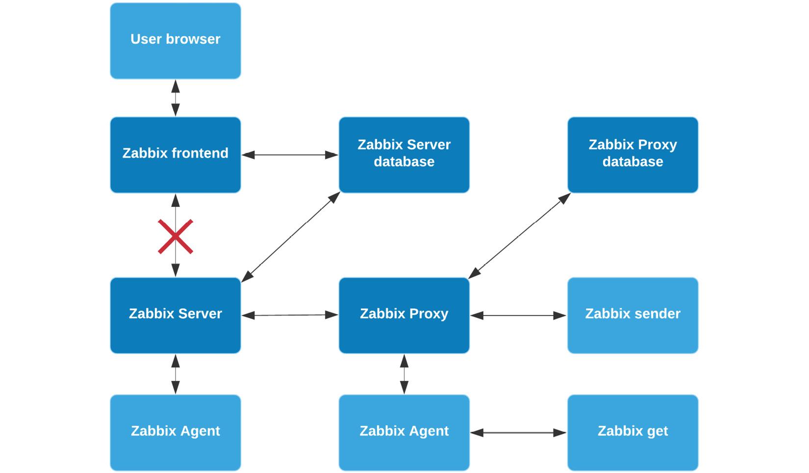 Figure 11.19 – Zabbix encryption scheme possibilites